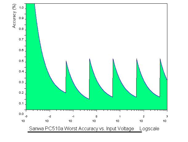 Acc_index